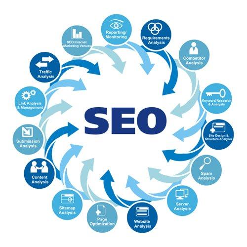 Free SEO Analysis For Creating Malicious Free Websites