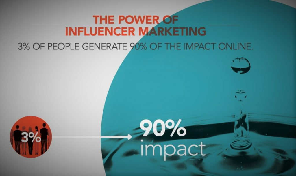 Top 3 Ways to Integrate Social Media and Influencer Marketing